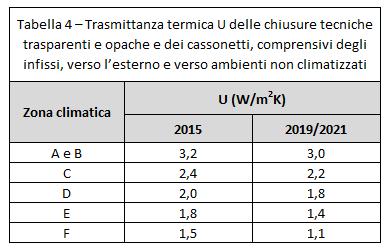Requisiti minimi di prestazione energetica negli edifici for Trasmittanza infissi